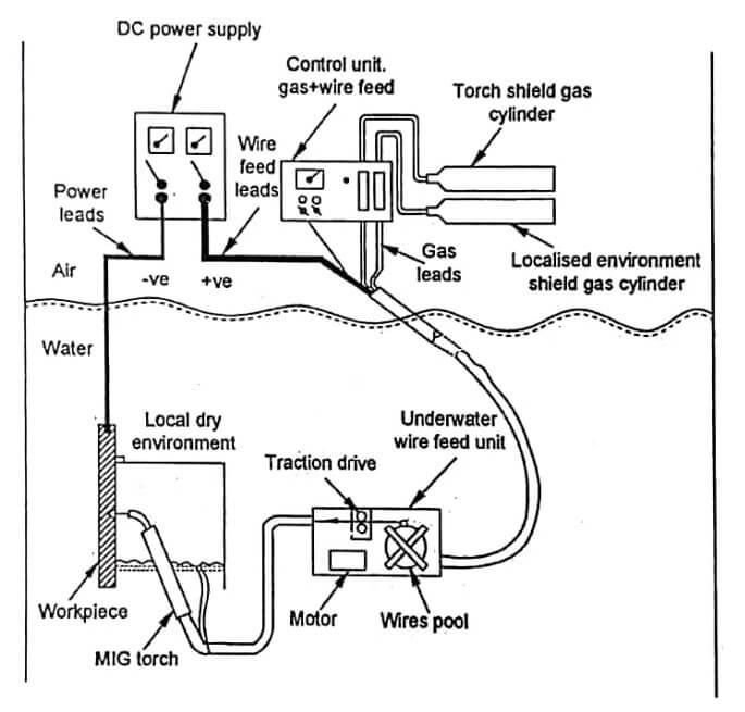 Underwater Welding Process and Classification | theteche.com | Hyperbaric Welding Diagram |  | Theteche.com